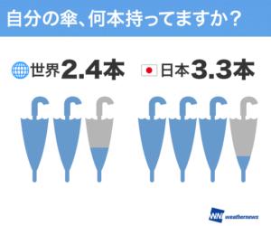 日本人は傘好きナンバー1