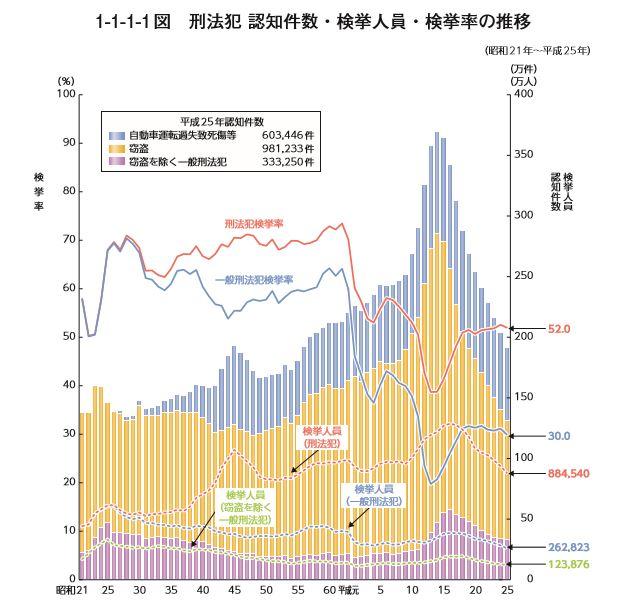 日本の犯罪件数の推移